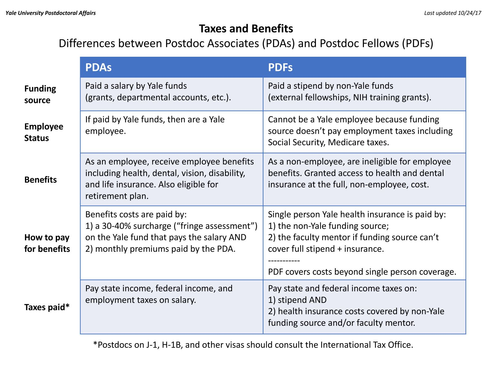 Differences between Postdoc Associates and Postdoc Fellows