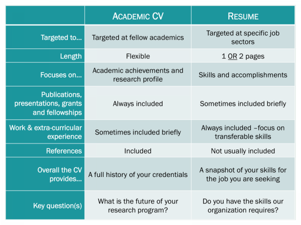 here is a table that outlines the differences between an academic cv and a resume - Academic Resume Or Cv